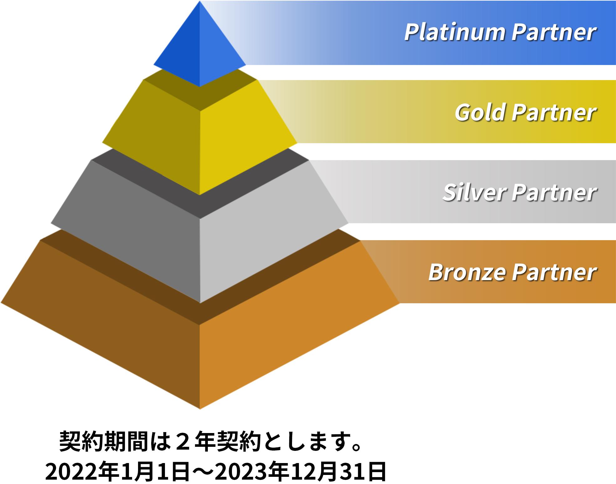 ⼀般社団法⼈レプロ東京のパートナーカテゴリー
